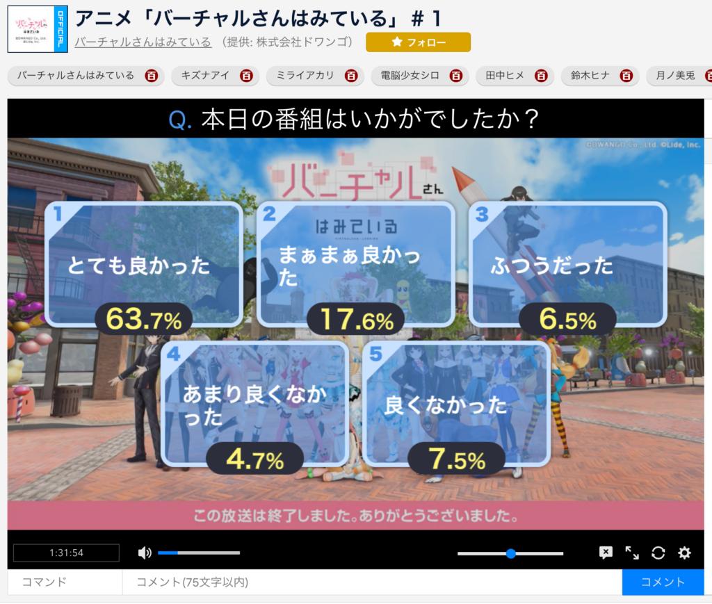 アンケート結果の画面。ややバラつきがあるが、「とても良かった」が最も多い63.7%となっている