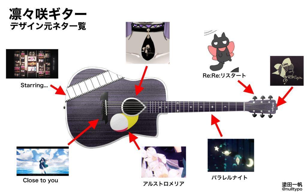 これが元ネタの解説画像で、合計5つのMVから要素を持ってきている。